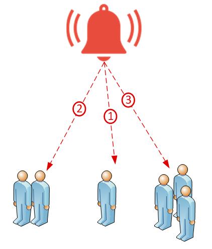 IoT Alarm
