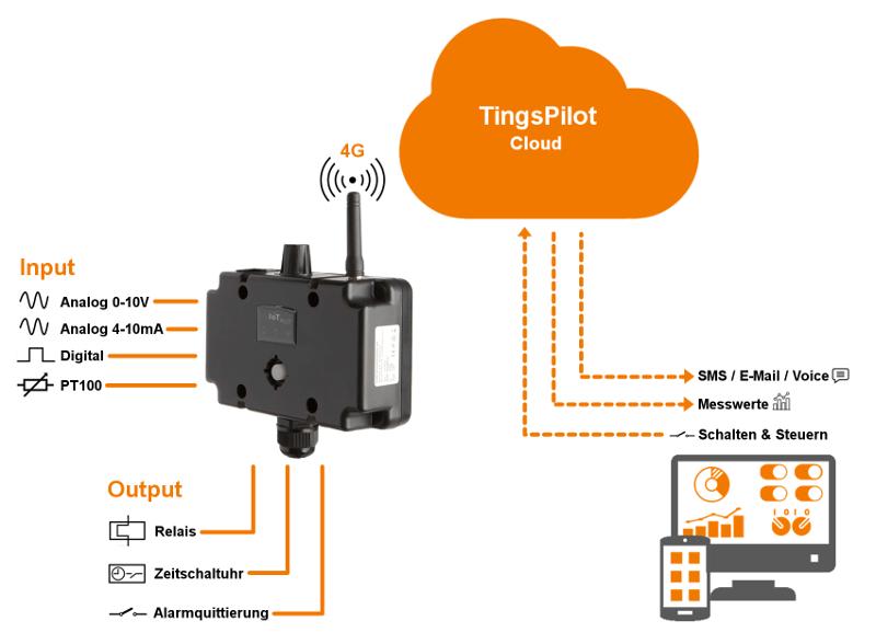 IoT-Pilot, Alarmierung, WebSMS, Steuerung und Überwachung